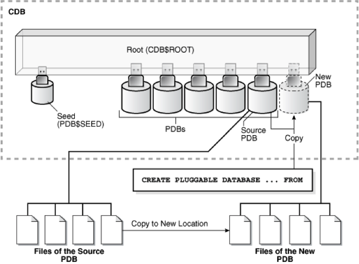 A Not So Straightforward Approach to Manual Database (CDB and PDB